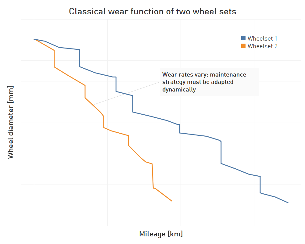 Wheelset's wearfunction